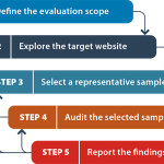 Website Accessibility Conformance Evaluation Methodology (WCAG-EM) 1.0