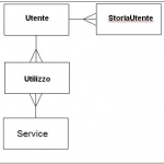 Una proposta alternativa: Social Networking Web Service