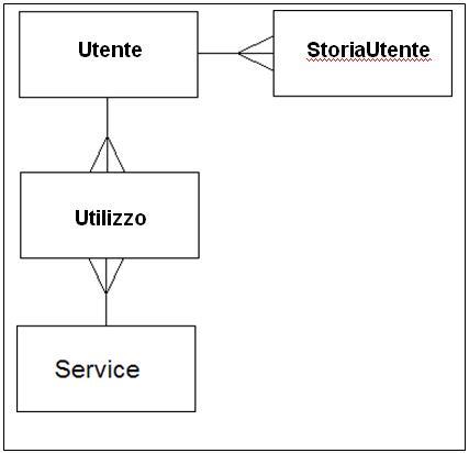 Diagramma entità-relazione